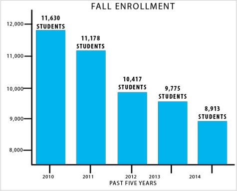 Enrollment down 9 percent from lastfall