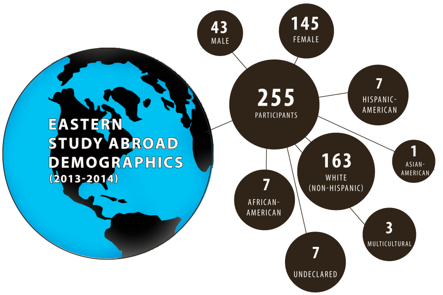 Study+abroad+lacks+in+gender%2C+minority+representation+locally%2C+nationally