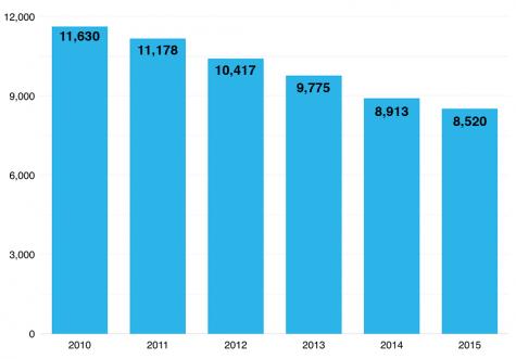 Eastern's enrollment continuesdecline