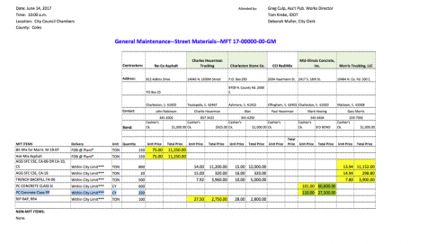The spreadsheet shows the lowest bids for various street materials needed for repairs and maintenance for the 2017-2018 fiscal year. The numbers highlighted in yellow show the unit price and total price for each material and which contractor was picked to provide the services or materials.