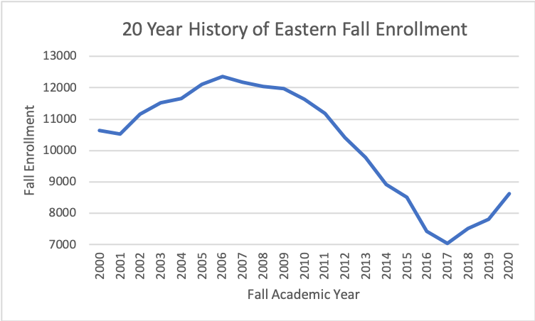 A graph shows the 20-year history of Eastern's Fall enrollment, including the slow then rapid decline followed by a recent uptick in students after Eastern began offering dual credit course for high school students.