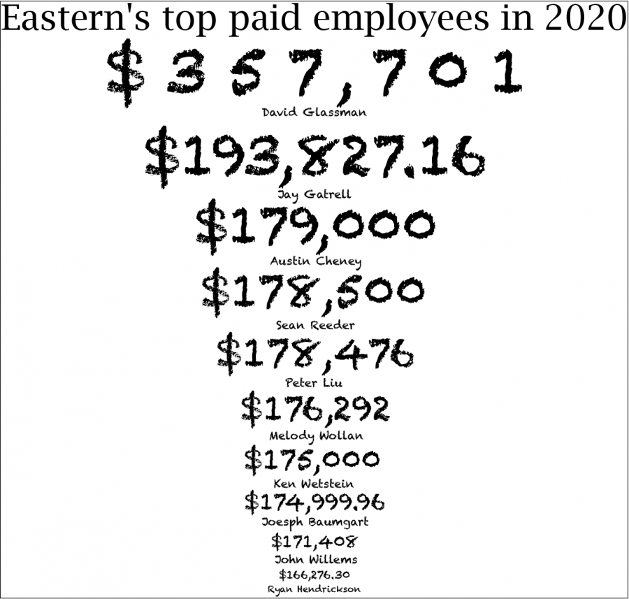 Eastern's top paid employee is University President David Glassman. He makes $357,701 annually.