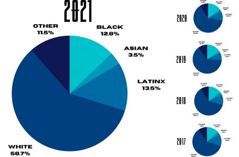 Demographics of Easterns student body from 2017 to 2021 show that Easterns student body is becoming more diverse. Other represents the categories of American Indian, Alaska Native, Native Hawaiian, Pacific Islander, two or more races, international students and students who did not disclose their race.